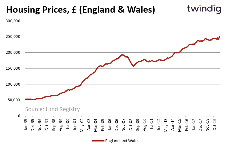 Land Registry House Prices (July 2020)
