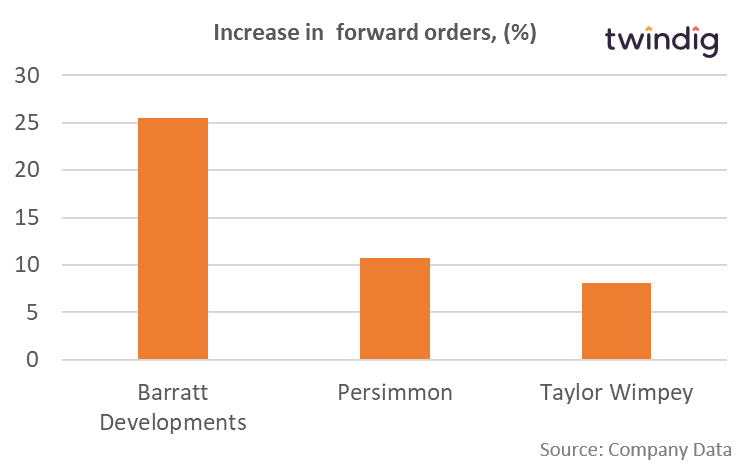 Barratt, Persimmon, Taylor Wimpey: Change in numbers of forward orders