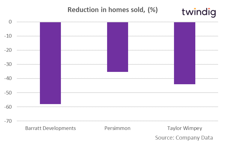 Barratt, Persimmon, Taylor Wimpey: Change in number of homes sold